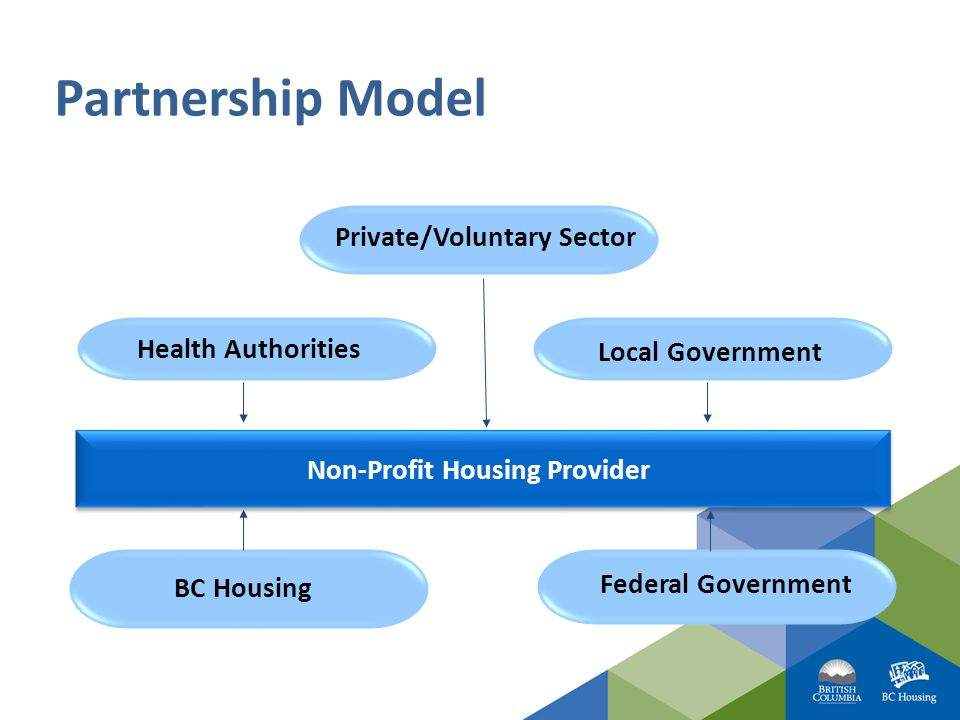 Partnership Model Health Authorities Local Government BC Housing Non-Profit Housing Provider Federal Government Private/Voluntary Sector