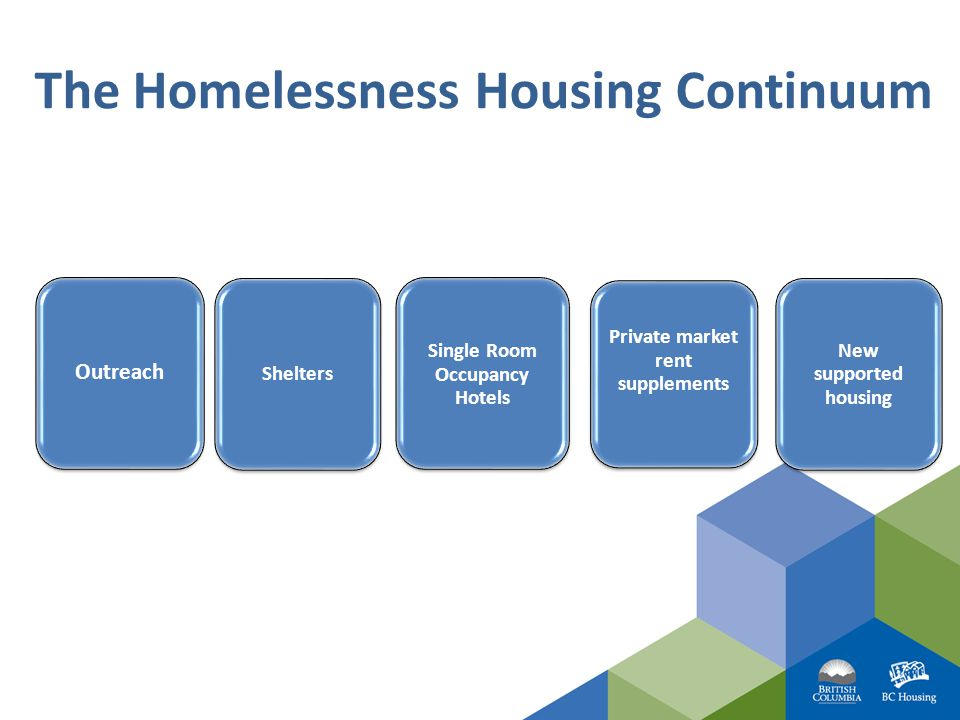 The Homelessness Housing Continuum Outreach Shelters Single Room Occupancy Hotels Private market rent supplements New supported housing