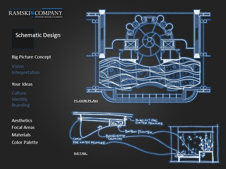 Schematic Design Big Picture Concept Your Ideas Aesthetics Vision Interpretation Culture Identity Branding FLOOR PLAN DETAIL Focal Areas Materials Color Palette