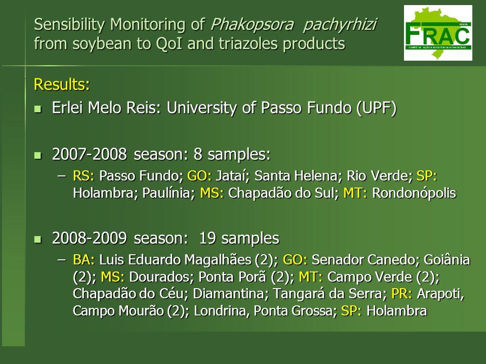 Results: Erlei Melo Reis: University of Passo Fundo (UPF) Erlei Melo Reis: University of Passo Fundo (UPF) 2007-2008 season: 8 samples: 2007-2008 seas