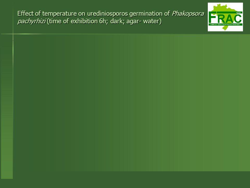 Effect of temperature on urediniosporos germination of Phakopsora pachyrhizi (time of exhibition 6h; dark; agar- water)