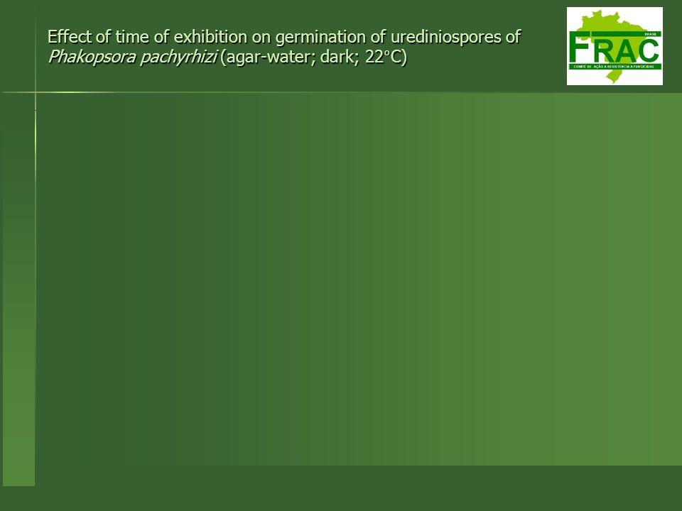 Effect of time of exhibition on germination of urediniospores of Phakopsora pachyrhizi (agar-water; dark; 22°C)