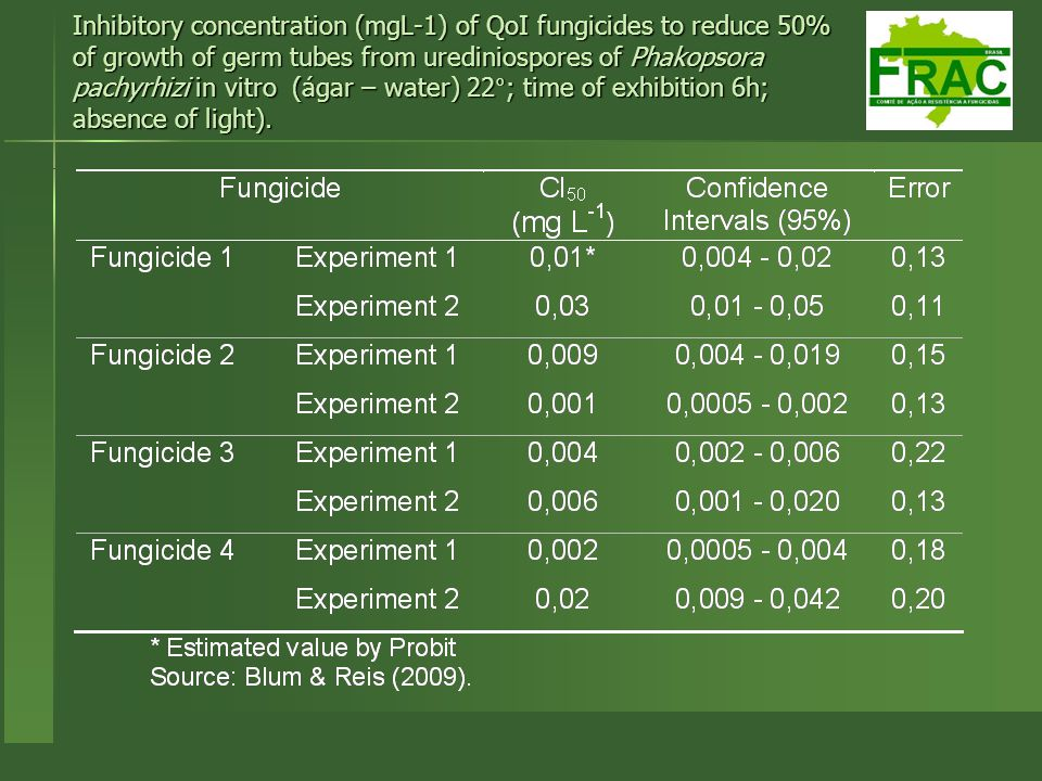 Inhibitory concentration (mgL-1) of QoI fungicides to reduce 50% of growth of germ tubes from urediniospores of Phakopsora pachyrhizi in vitro (ágar – water) 22°; time of exhibition 6h; absence of light).