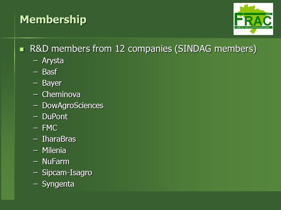 Membership R&D members from 12 companies (SINDAG members) R&D members from 12 companies (SINDAG members) –Arysta –Basf –Bayer –Cheminova –DowAgroScien
