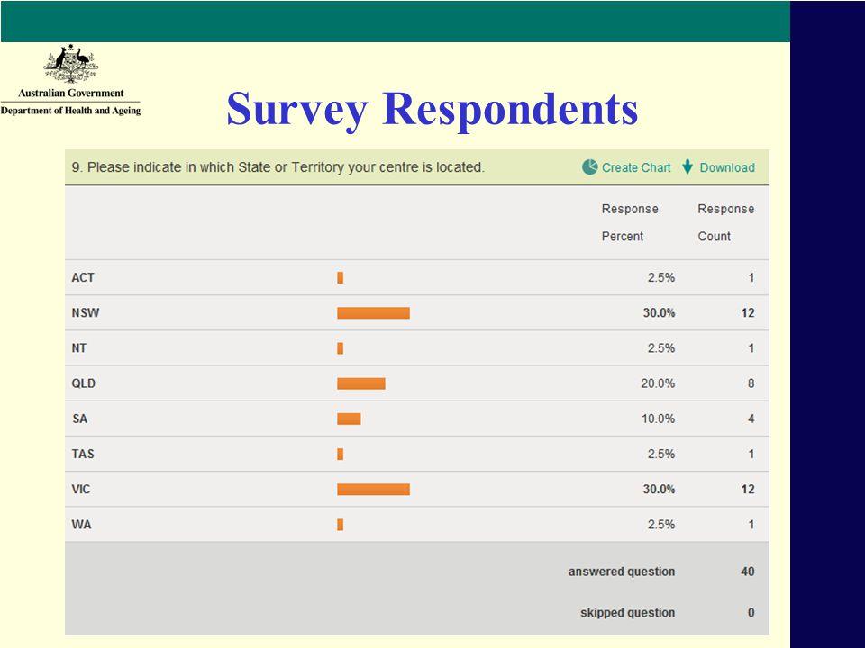Survey Respondents