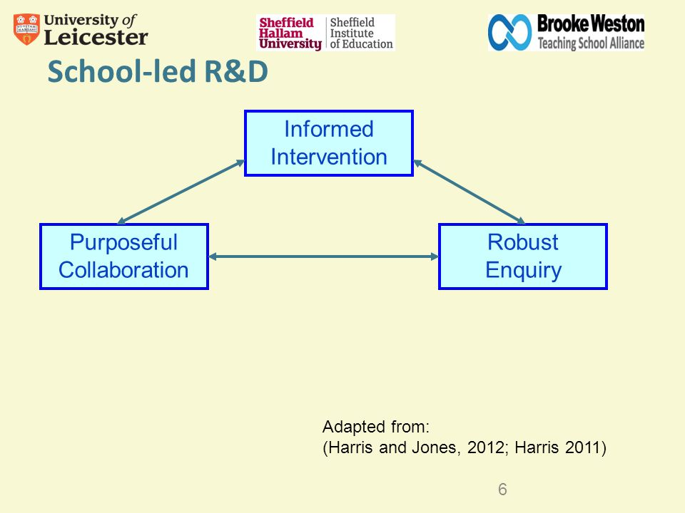 School-led R&D Purposeful Collaboration Informed Intervention Robust Enquiry 6 Adapted from: (Harris and Jones, 2012; Harris 2011)