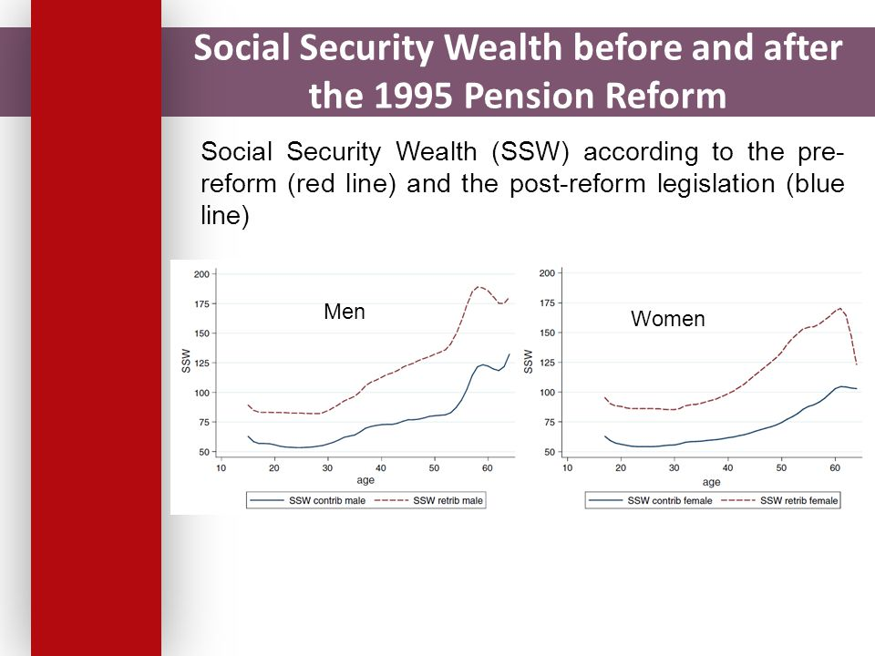 Social Security Wealth before and after the 1995 Pension Reform Social Security Wealth (SSW) according to the pre- reform (red line) and the post-reform legislation (blue line) Men Women