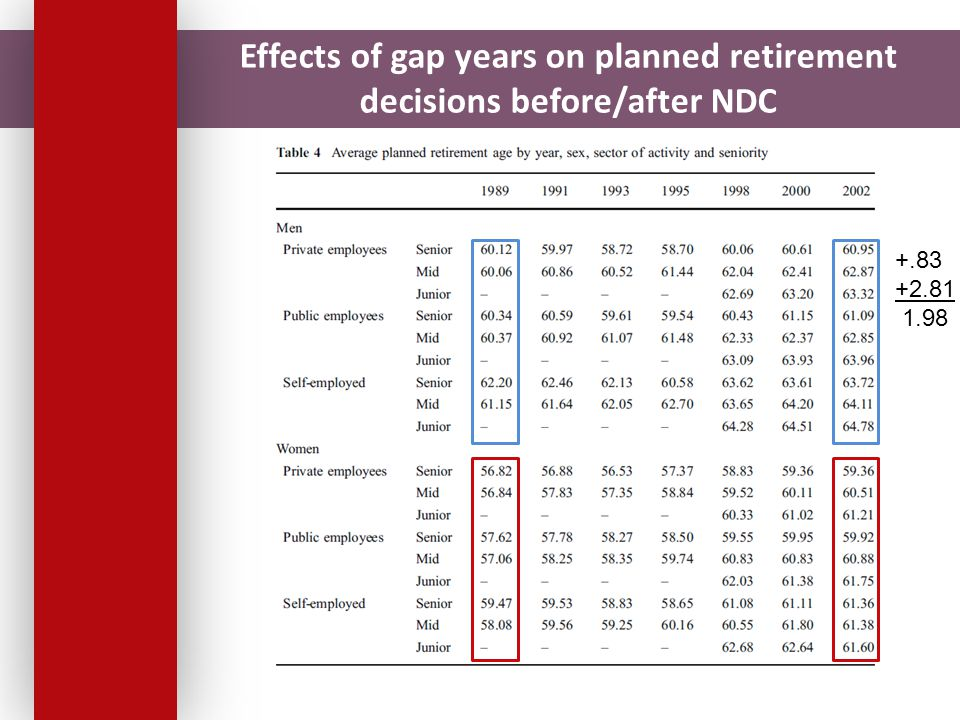 Effects of gap years on planned retirement decisions before/after NDC +.83 +2.81 1.98