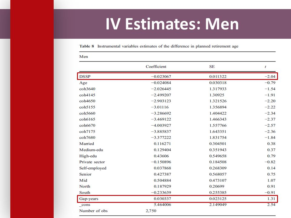 IV Estimates: Men