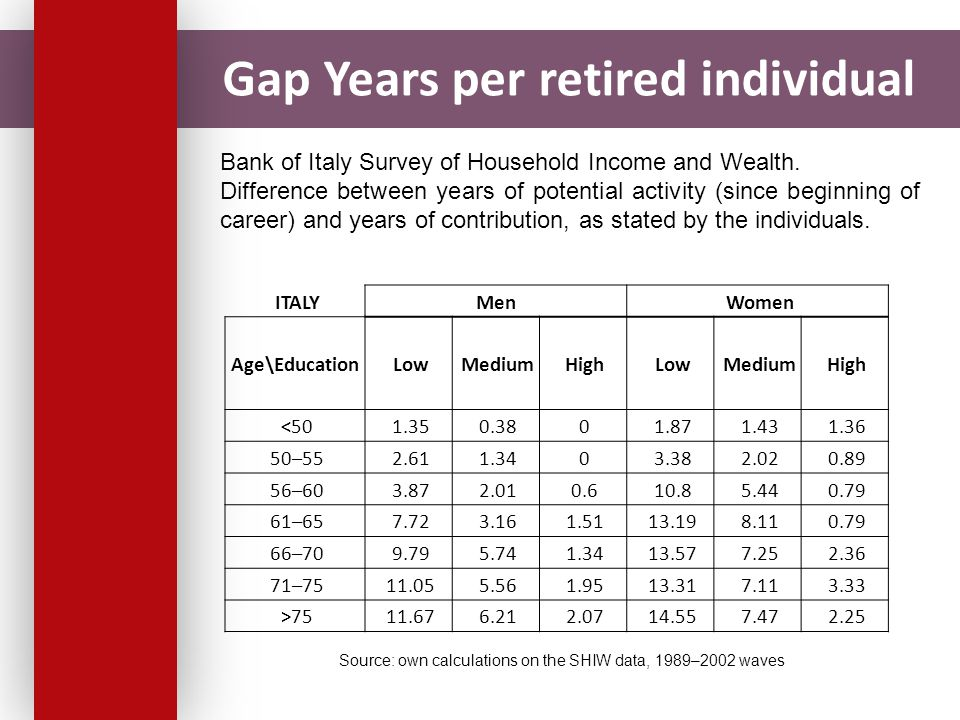 Gap Years per retired individual ITALYMen Women Age\Education Low Medium High Low Medium High <50 1.35 0.38 0 1.87 1.43 1.36 50–55 2.61 1.34 0 3.38 2.02 0.89 56–60 3.87 2.01 0.6 10.8 5.44 0.79 61–65 7.72 3.16 1.51 13.19 8.11 0.79 66–70 9.79 5.74 1.34 13.57 7.25 2.36 71–75 11.05 5.56 1.95 13.31 7.11 3.33 >75 11.67 6.21 2.07 14.55 7.47 2.25 Source: own calculations on the SHIW data, 1989–2002 waves Bank of Italy Survey of Household Income and Wealth.