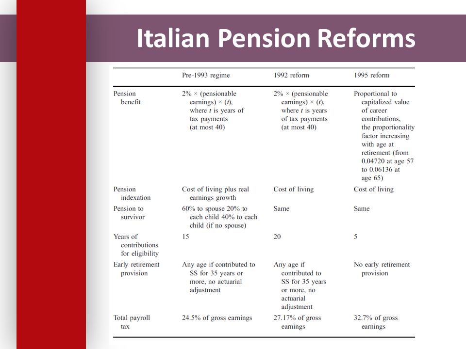 Italian Pension Reforms