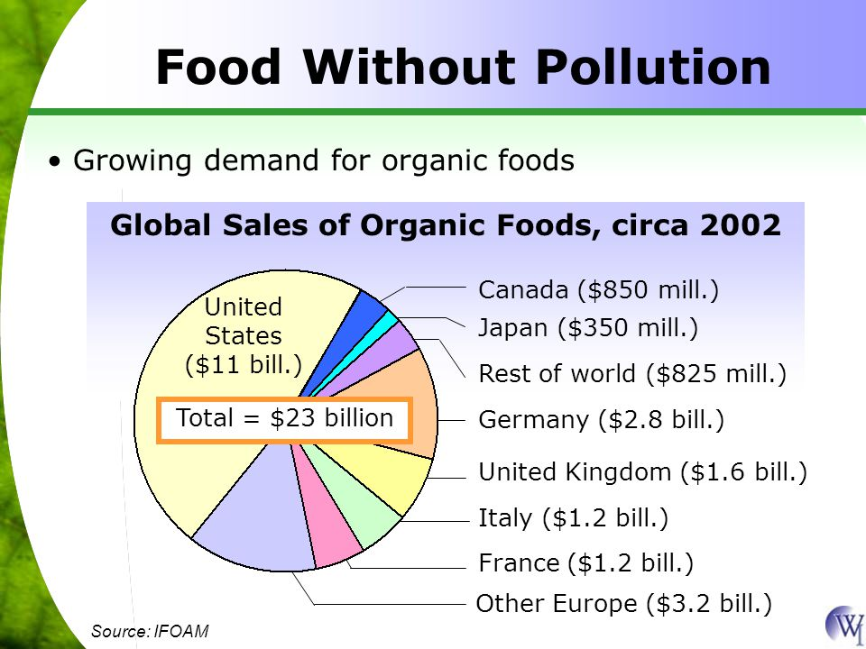 Food Without Pollution Growing demand for organic foods Global Sales of Organic Foods, circa 2002 Canada ($850 mill.) Japan ($350 mill.) Rest of world ($825 mill.) Germany ($2.8 bill.) United Kingdom ($1.6 bill.) Italy ($1.2 bill.) France ($1.2 bill.) Other Europe ($3.2 bill.) Source: IFOAM United States ($11 bill.) Total = $23 billion