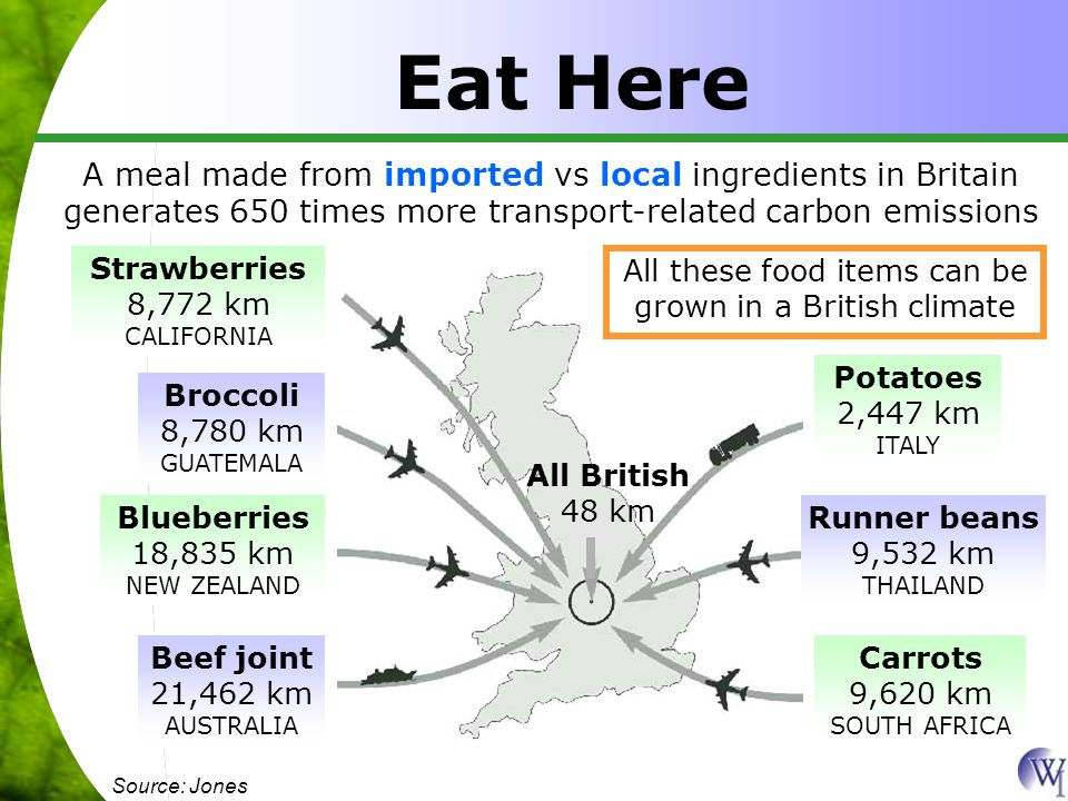 Eat Here Source: Jones A meal made from imported vs local ingredients in Britain generates 650 times more transport-related carbon emissions Beef joint 21,462 km AUSTRALIA Blueberries 18,835 km NEW ZEALAND Broccoli 8,780 km GUATEMALA Strawberries 8,772 km CALIFORNIA Potatoes 2,447 km ITALY Runner beans 9,532 km THAILAND Carrots 9,620 km SOUTH AFRICA All British 48 km All these food items can be grown in a British climate