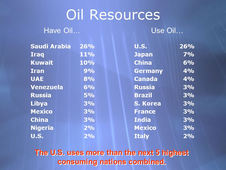 Oil Resources Saudi Arabia 26% Iraq 11% Kuwait 10% Iran 9% UAE 8% Venezuela 6% Russia 5% Libya 3% Mexico 3% China 3% Nigeria 2% U.S.