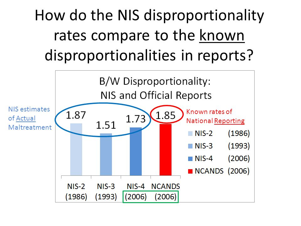 How do the NIS disproportionality rates compare to the known disproportionalities in reports.