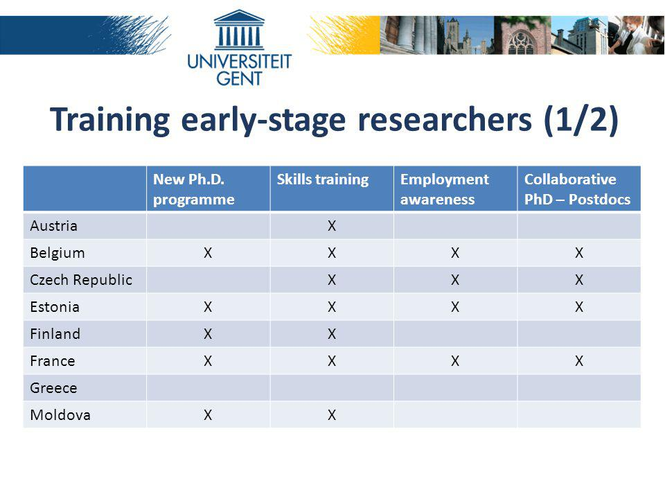 Training early-stage researchers (1/2) New Ph.D.