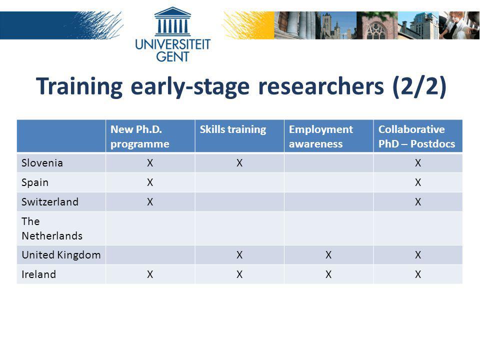 New Ph.D. programme Skills trainingEmployment awareness Collaborative PhD – Postdocs SloveniaXXX SpainXX SwitzerlandXX The Netherlands United KingdomX