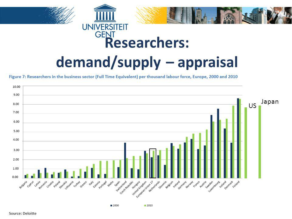 Researchers: demand/supply – appraisal Japan US