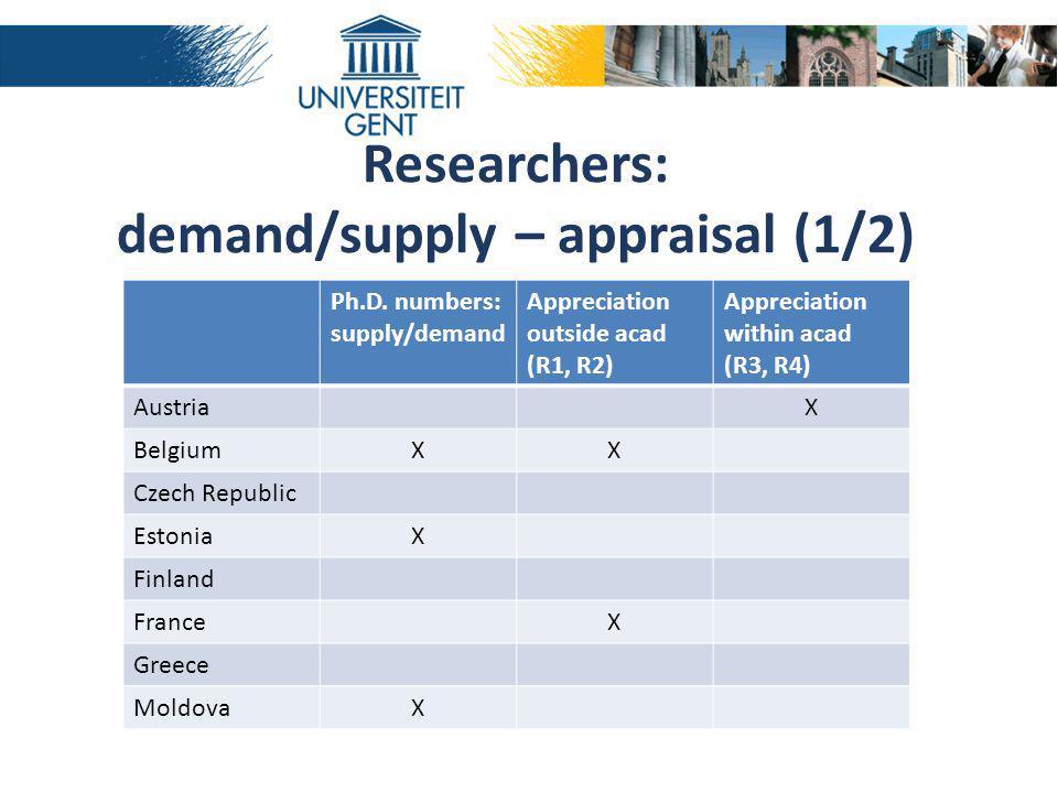 Ph.D. numbers: supply/demand Appreciation outside acad (R1, R2) Appreciation within acad (R3, R4) AustriaX BelgiumXX Czech Republic EstoniaX Finland F