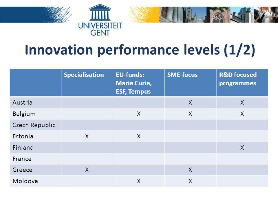 SpecialisationEU-funds: Marie Curie, ESF, Tempus SME-focusR&D focused programmes AustriaXX BelgiumXXX Czech Republic EstoniaXX FinlandX France GreeceXX MoldovaXX Innovation performance levels (1/2)