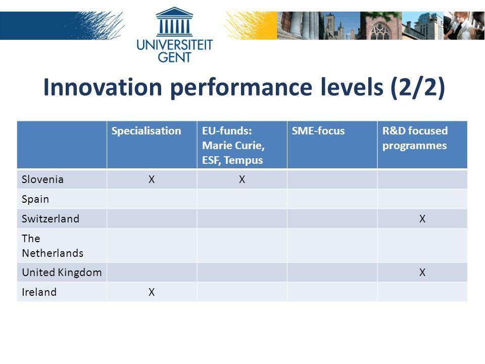 SpecialisationEU-funds: Marie Curie, ESF, Tempus SME-focusR&D focused programmes SloveniaXX Spain SwitzerlandX The Netherlands United KingdomX IrelandX Innovation performance levels (2/2)
