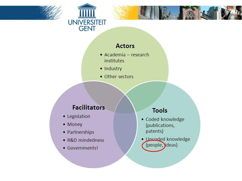 Actors Academia – research institutes Industry Other sectors Tools Coded knowledge (publications, patents) Uncoded knowledge (people, ideas) Facilitators Legislation Money Partnerships R&D mindedness Governments!