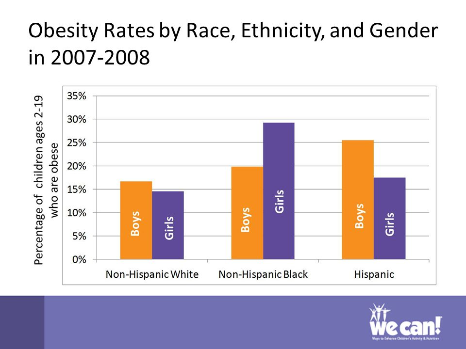 Obesity Rates by Race, Ethnicity, and Gender in 2007-2008