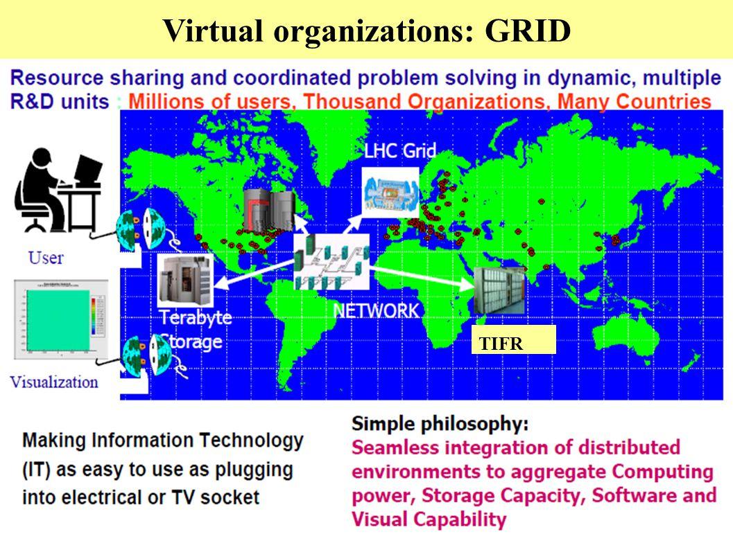 Virtual organizations: GRID TIFR