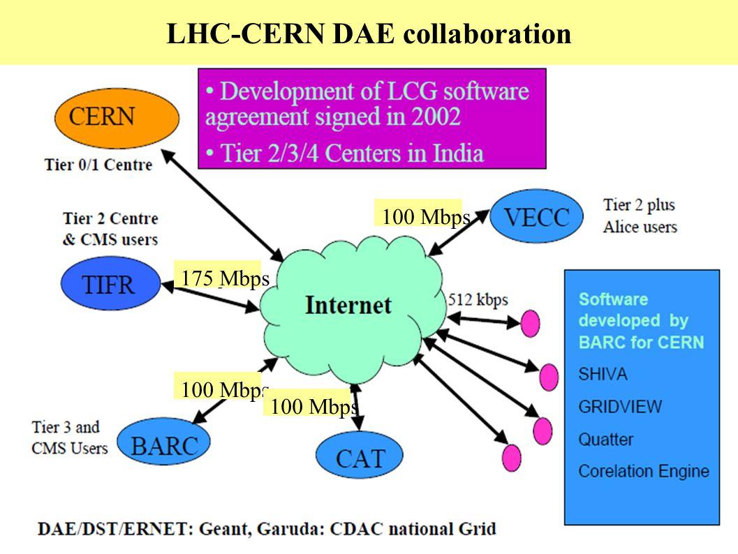 LHC-CERN DAE collaboration 175 Mbps 100 Mbps