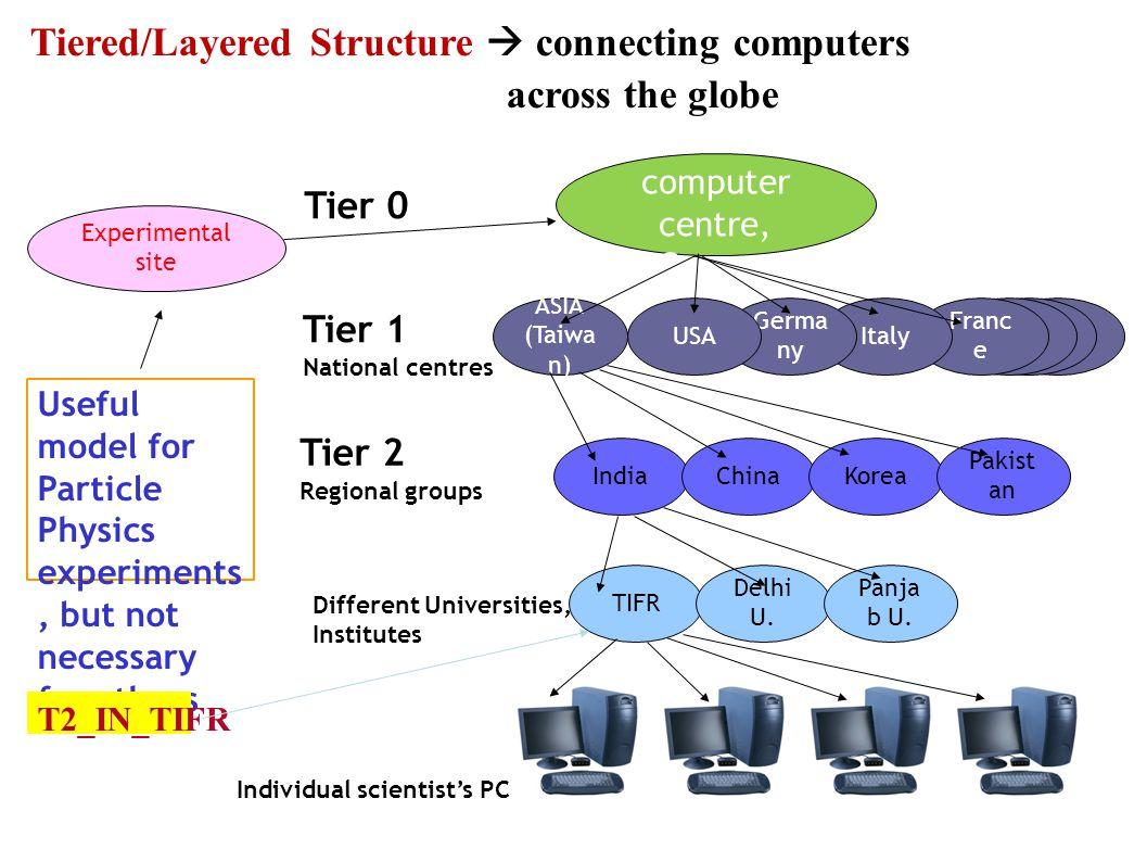 Tier 0 Tier 1 National centres Tier 2 Regional groups Different Universities, Institutes Individual scientist's PC Experimental site CERN computer cen
