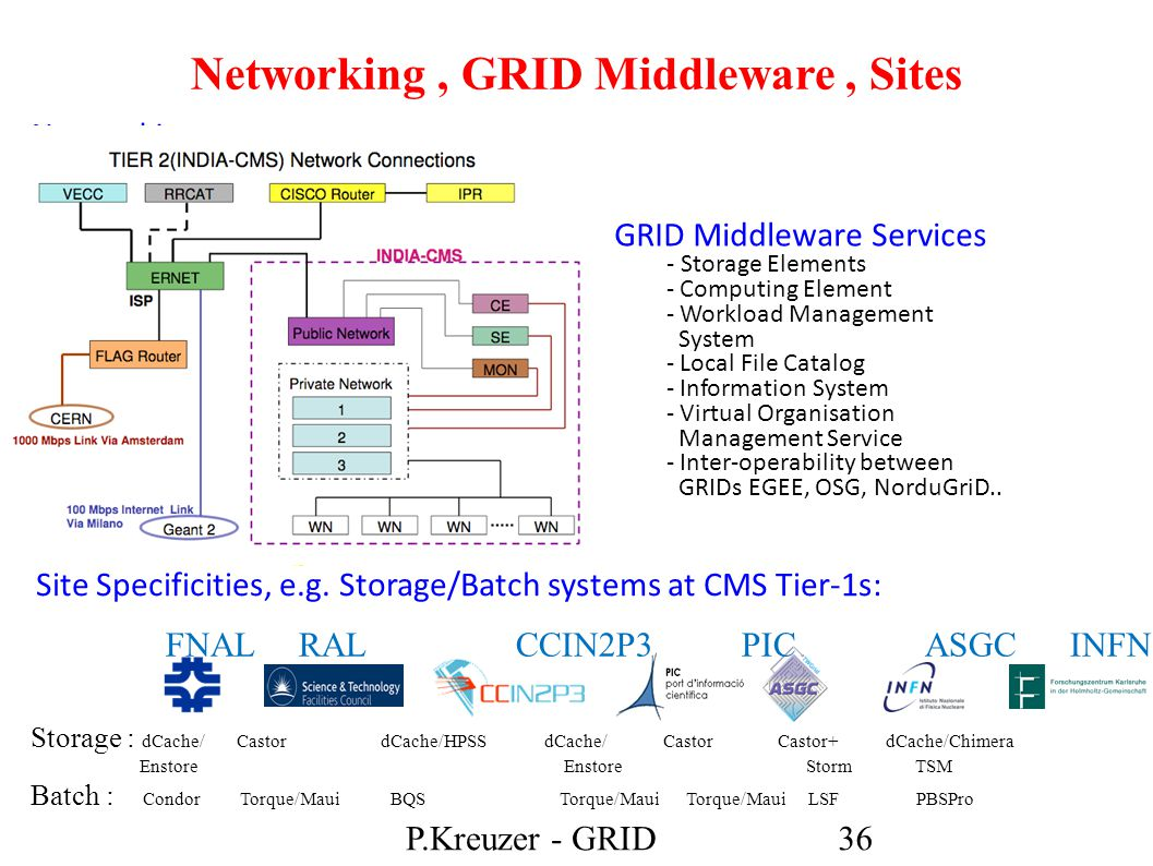 Networking, GRID Middleware, Sites GRID Middleware Services - Storage Elements - Computing Element - Workload Management System - Local File Catalog - Information System - Virtual Organisation Management Service - Inter-operability between GRIDs EGEE, OSG, NorduGriD..