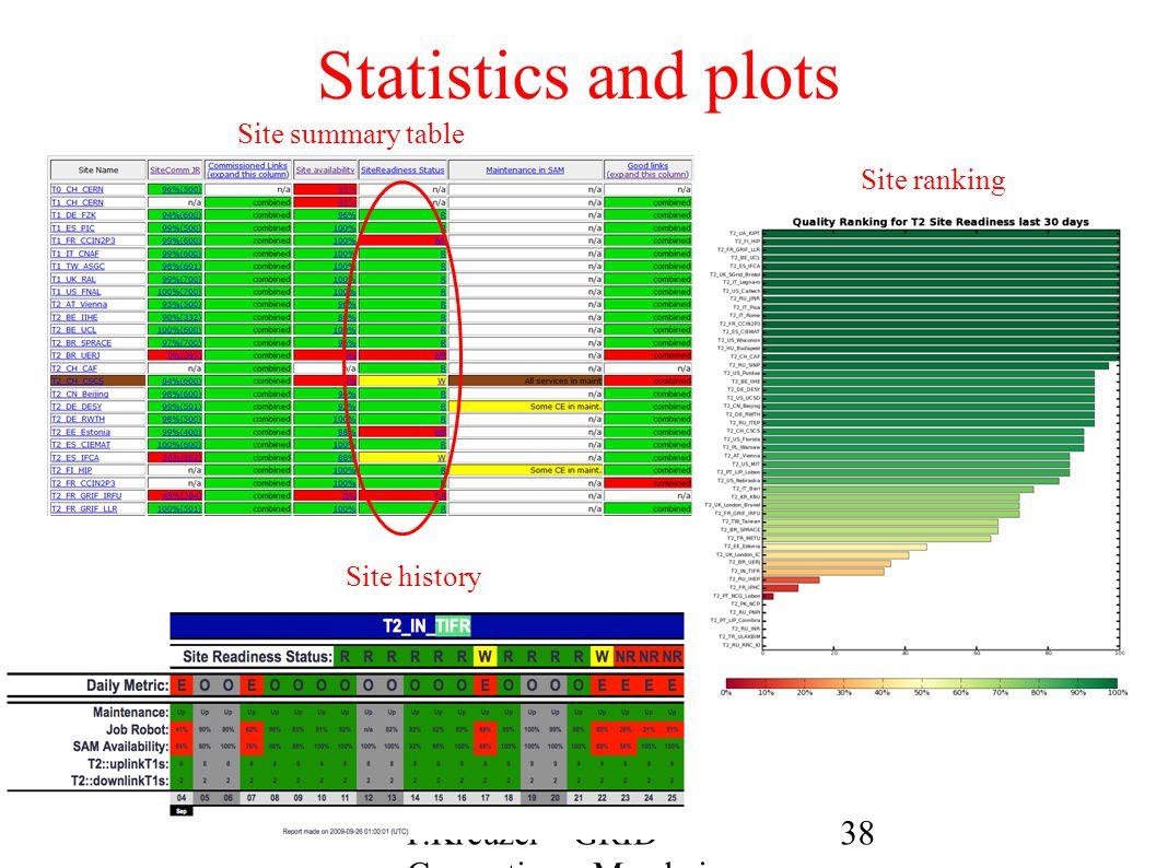 Statistics and plots Site summary table Site history Site ranking 38P.Kreuzer - GRID Computing - Mumbai