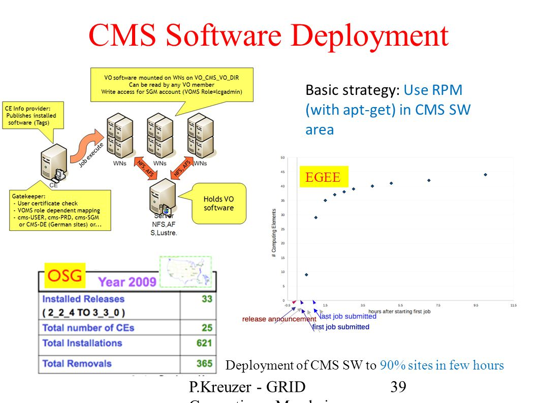 CMS Software Deployment Deployment of CMS SW to 90% sites in few hours Basic strategy: Use RPM (with apt-get) in CMS SW area EGEE 39P.Kreuzer - GRID C