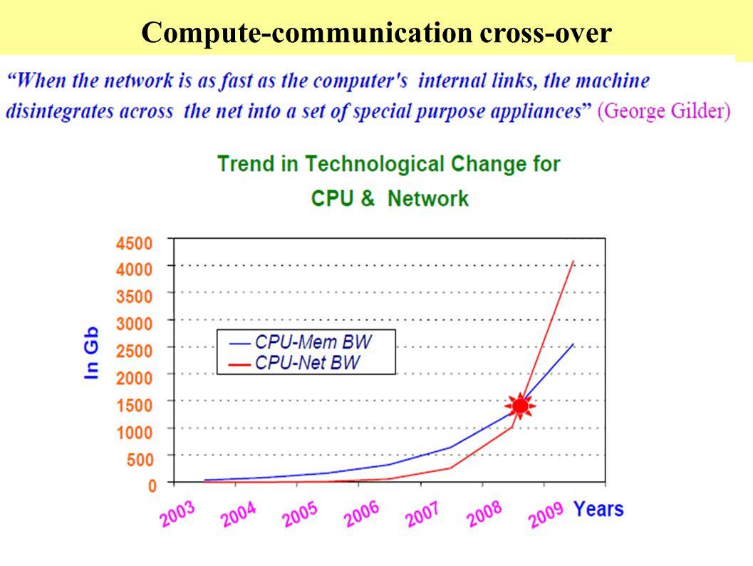 Compute-communication cross-over