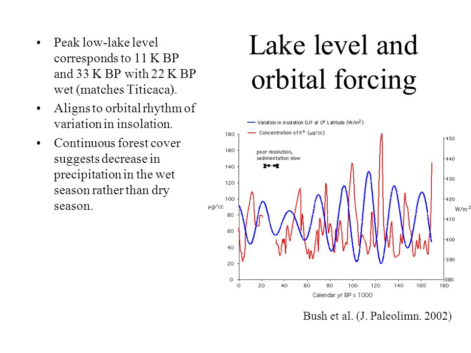 Lake level and orbital forcing Peak low-lake level corresponds to 11 K BP and 33 K BP with 22 K BP wet (matches Titicaca).