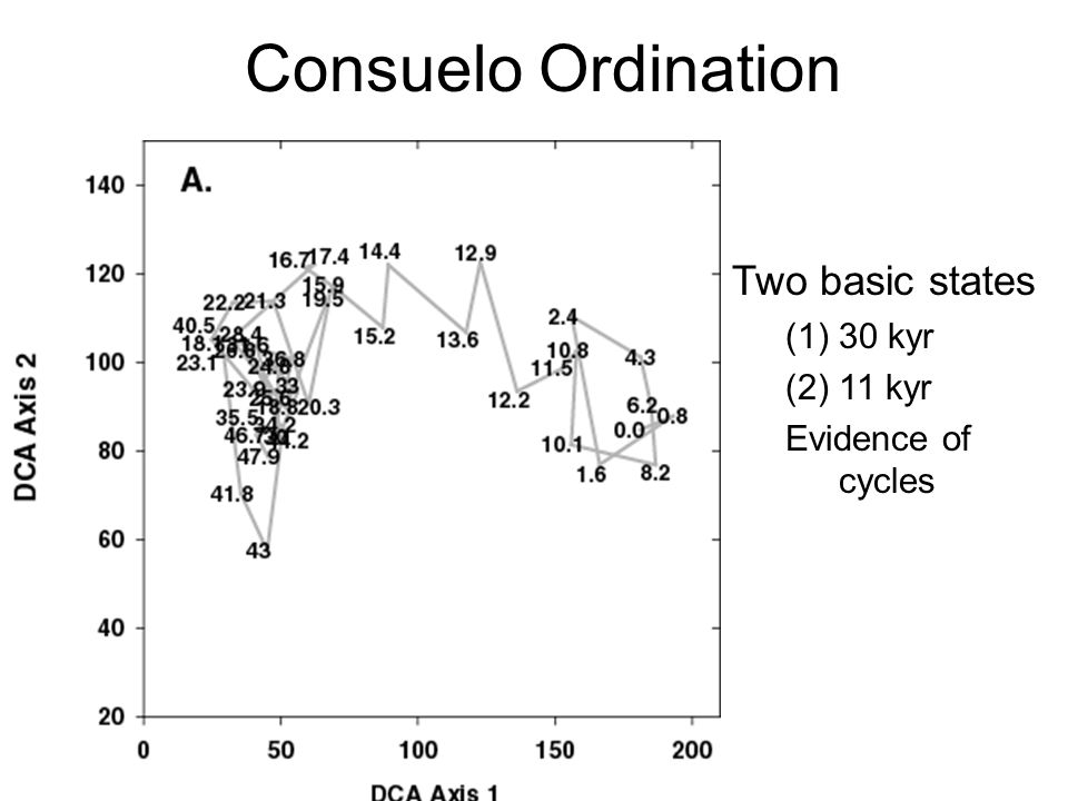 Consuelo Ordination Two basic states (1)30 kyr (2)11 kyr Evidence of cycles