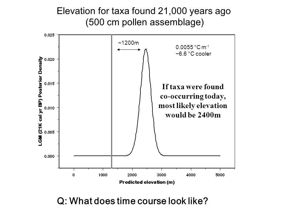 ~1200m 0.0055 °C m -1 ~6.6 °C cooler Elevation for taxa found 21,000 years ago (500 cm pollen assemblage) Q: What does time course look like.