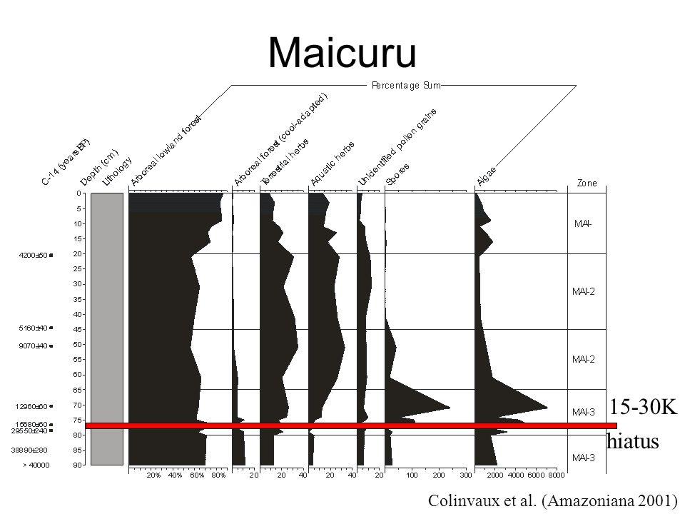 Maicuru 15-30K hiatus Colinvaux et al. (Amazoniana 2001)