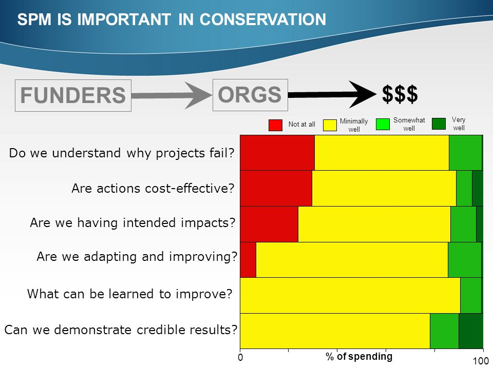 FUNDERS ORGS $$$ Do we understand why projects fail? Are actions cost-effective? Are we having intended impacts? Are we adapting and improving? What c