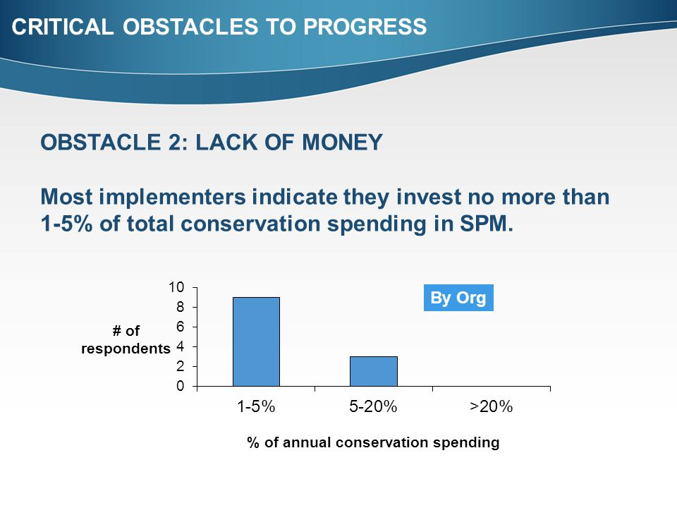 CRITICAL OBSTACLES TO PROGRESS OBSTACLE 2: LACK OF MONEY Most implementers indicate they invest no more than 1-5% of total conservation spending in SP