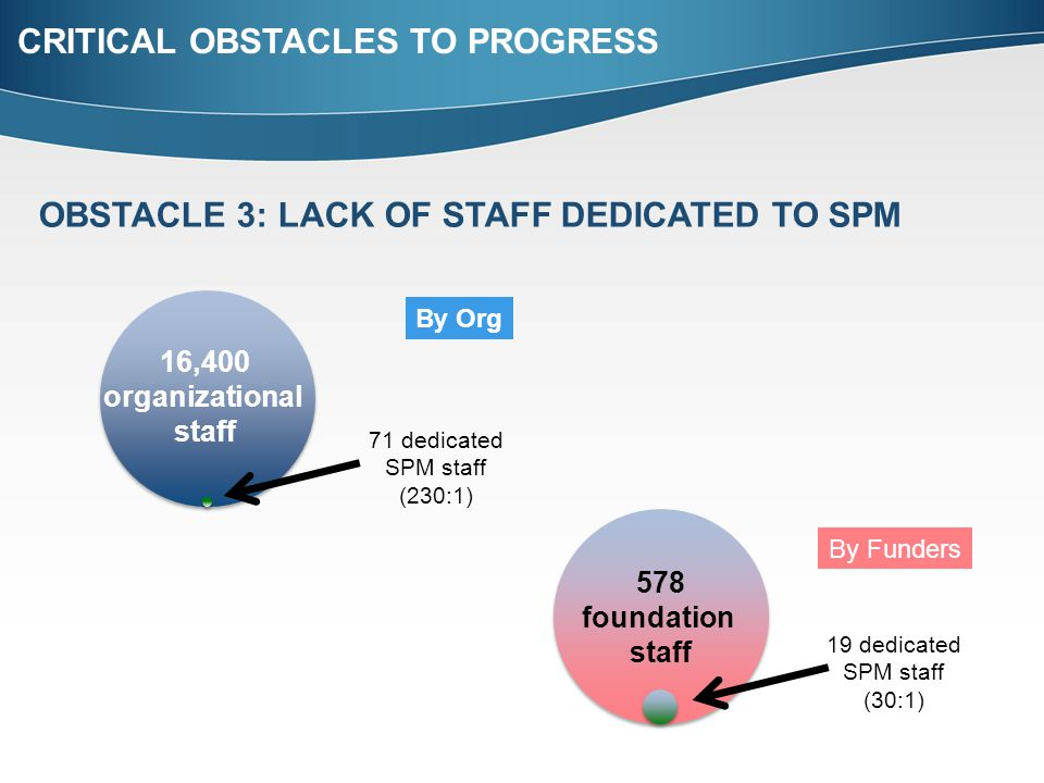 OBSTACLE 3: LACK OF STAFF DEDICATED TO SPM CRITICAL OBSTACLES TO PROGRESS 578 foundation staff By Funders 19 dedicated SPM staff (30:1) By Org 16,400