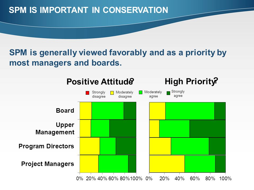 SPM is generally viewed favorably and as a priority by most managers and boards. SPM IS IMPORTANT IN CONSERVATION Strongly disagree Strongly agree Mod