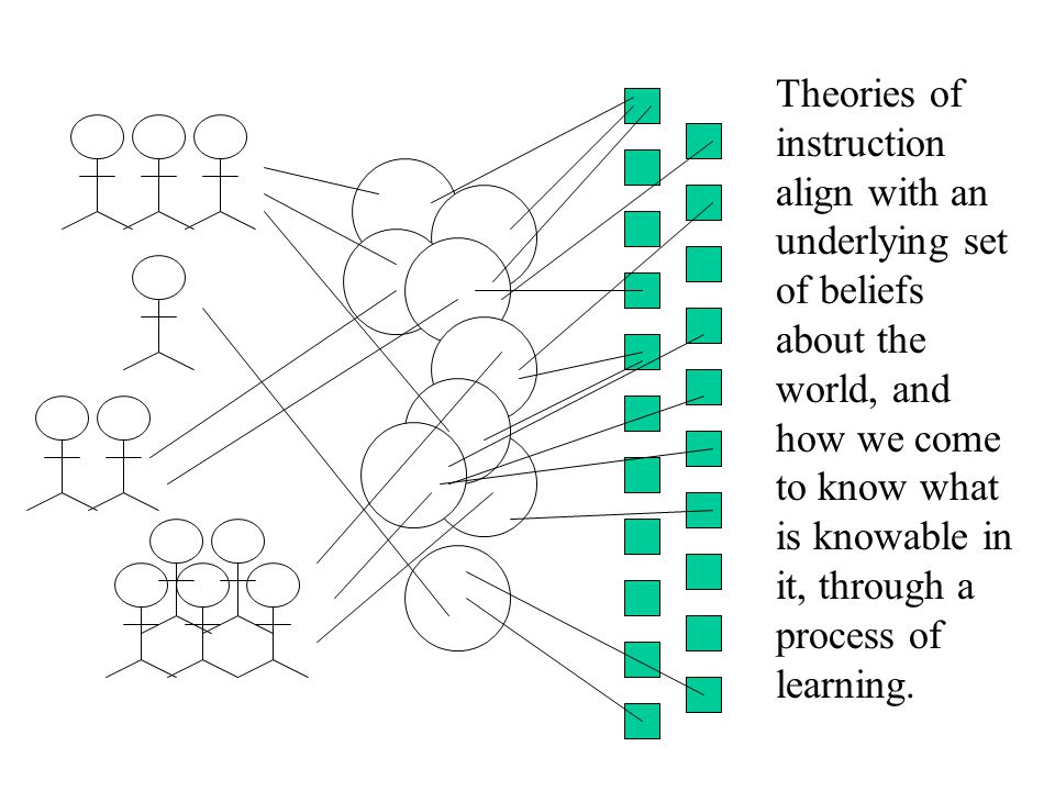 Theories of instruction align with an underlying set of beliefs about the world, and how we come to know what is knowable in it, through a process of learning.
