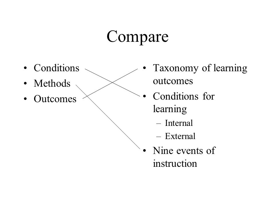 Compare Conditions Methods Outcomes Taxonomy of learning outcomes Conditions for learning –Internal –External Nine events of instruction