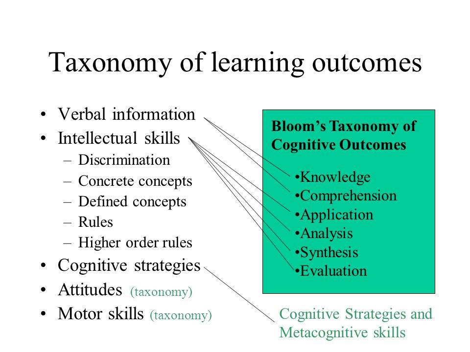 Taxonomy of learning outcomes Verbal information Intellectual skills –Discrimination –Concrete concepts –Defined concepts –Rules –Higher order rules Cognitive strategies Attitudes Motor skills Bloom's Taxonomy of Cognitive Outcomes Knowledge Comprehension Application Analysis Synthesis Evaluation Cognitive Strategies and Metacognitive skills (taxonomy)