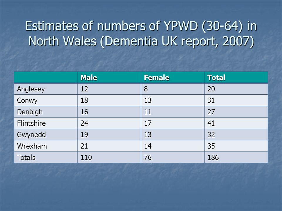 Estimates of numbers of YPWD (30-64) in North Wales (Dementia UK report, 2007) MaleFemaleTotal Anglesey12820 Conwy181331 Denbigh161127 Flintshire241741 Gwynedd191332 Wrexham211435 Totals11076186