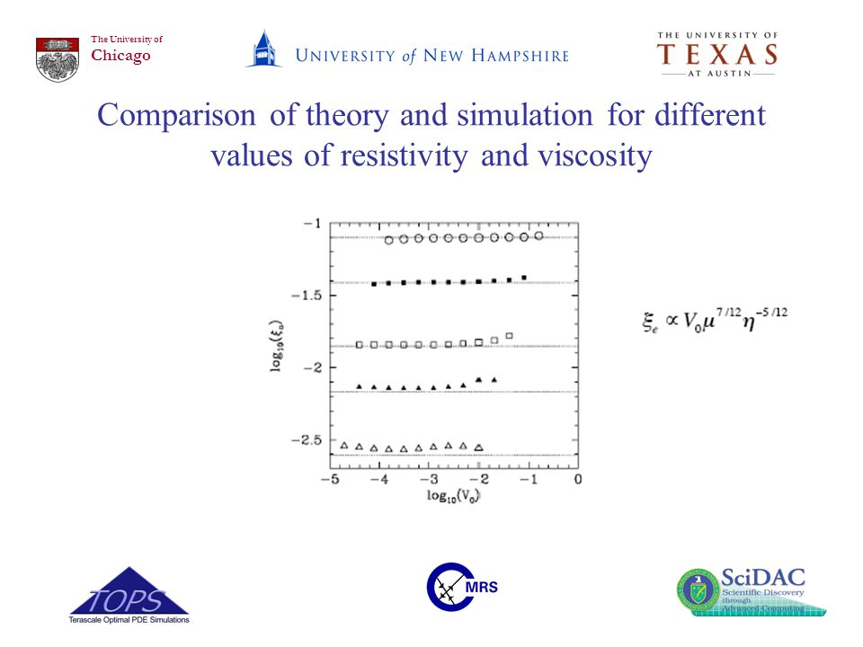 The University of Chicago Comparison of theory and simulation for different values of resistivity and viscosity