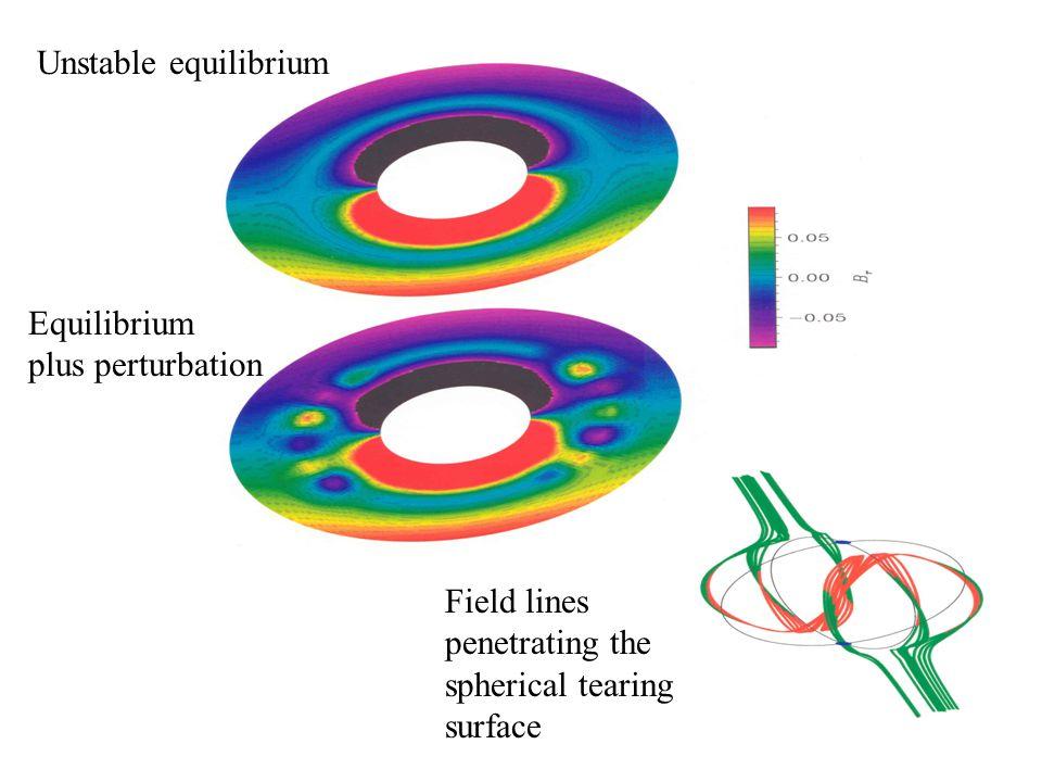 Unstable equilibrium Equilibrium plus perturbation Field lines penetrating the spherical tearing surface