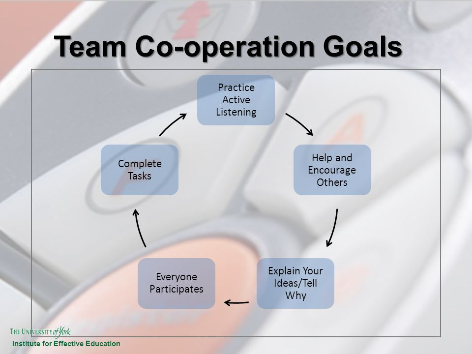 Institute for Effective Education Team Co-operation Goals Practice Active Listening Help and Encourage Others Explain Your Ideas/Tell Why Everyone Par
