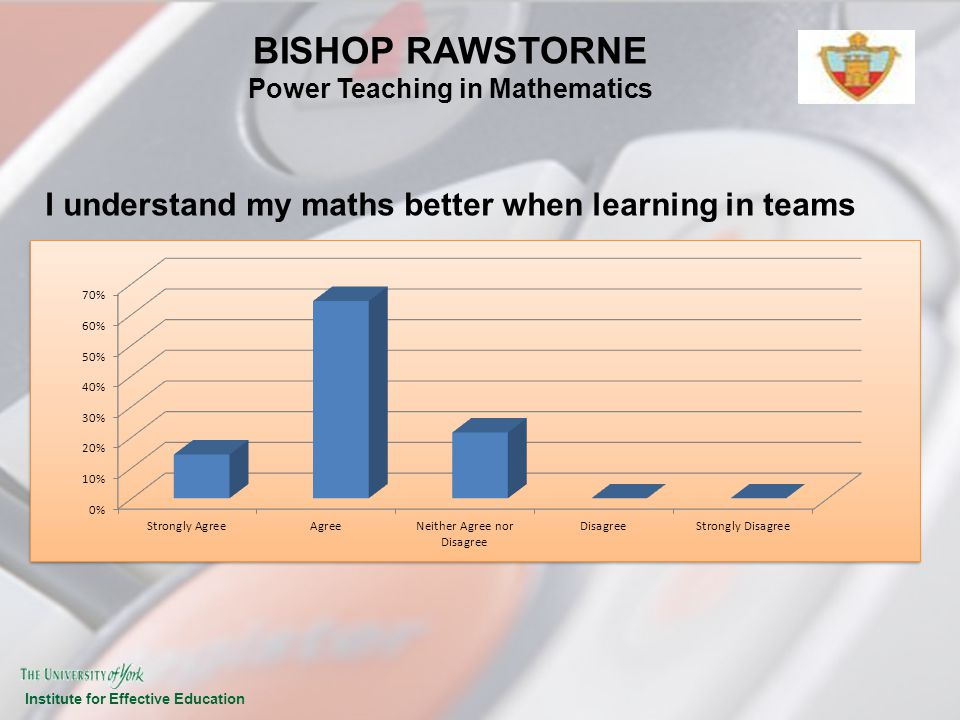 Institute for Effective Education I understand my maths better when learning in teams BISHOP RAWSTORNE Power Teaching in Mathematics
